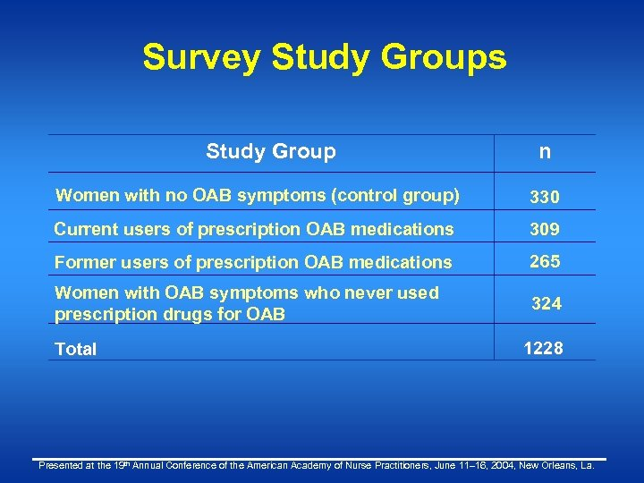 Survey Study Groups Study Group n Women with no OAB symptoms (control group) 330