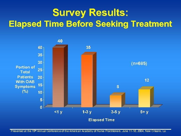 Survey Results: Elapsed Time Before Seeking Treatment 40 (n=685) Portion of Total Patients With