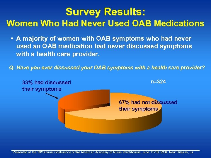 Survey Results: Women Who Had Never Used OAB Medications • A majority of women