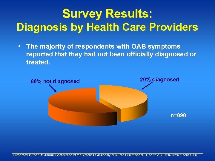 Survey Results: Diagnosis by Health Care Providers • The majority of respondents with OAB