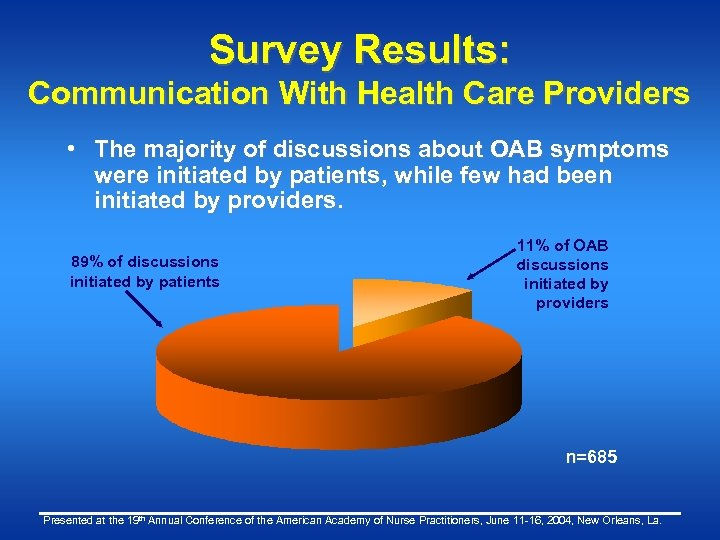 Survey Results: Communication With Health Care Providers • The majority of discussions about OAB