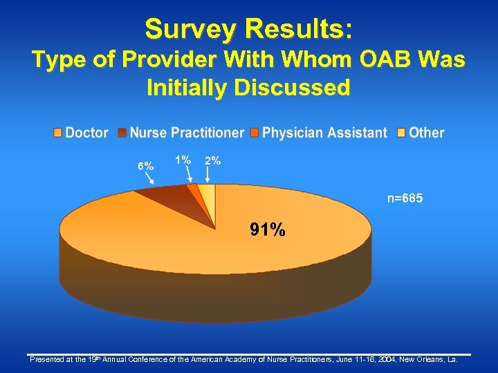 Survey Results: Type of Provider With Whom OAB Was Initially Discussed 6% 1% 2%