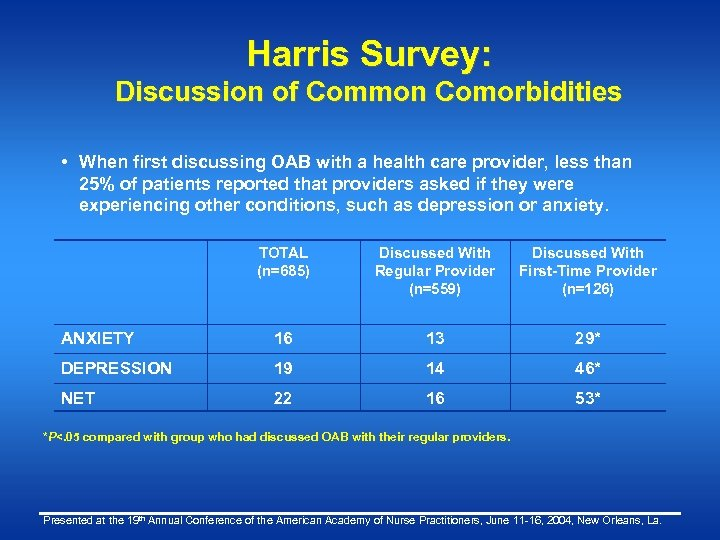 Harris Survey: Discussion of Common Comorbidities • When first discussing OAB with a health