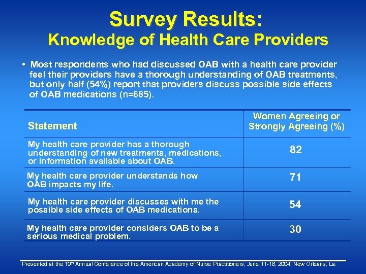 Survey Results: Knowledge of Health Care Providers • Most respondents who had discussed OAB