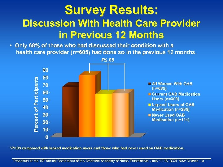 Survey Results: Discussion With Health Care Provider in Previous 12 Months • Only 68%