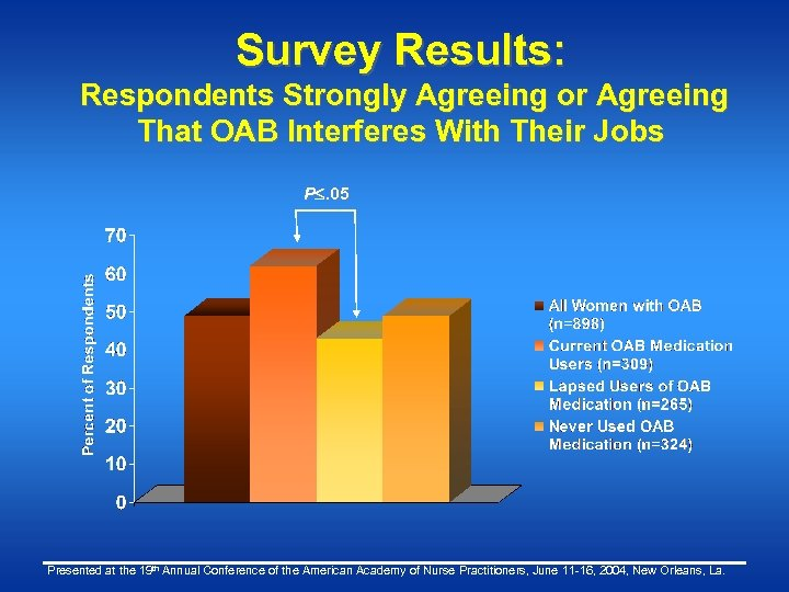 Survey Results: Respondents Strongly Agreeing or Agreeing That OAB Interferes With Their Jobs P.