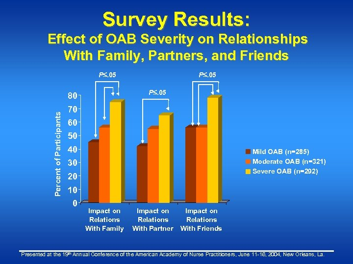 Survey Results: Effect of OAB Severity on Relationships With Family, Partners, and Friends P.