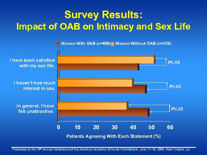 Survey Results: Impact of OAB on Intimacy and Sex Life Women With OAB (n=898)