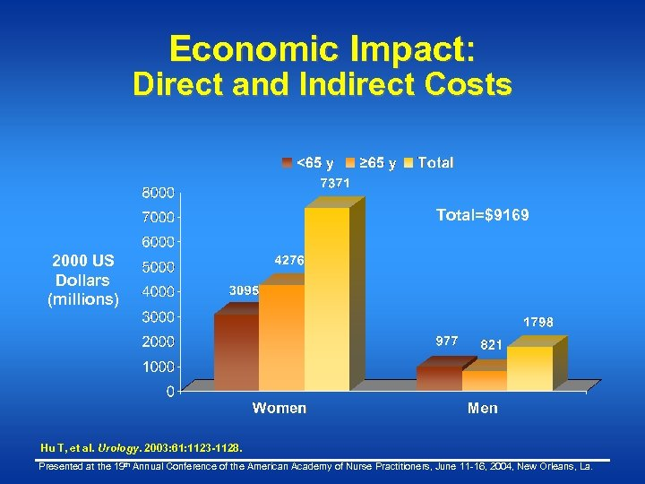 Economic Impact: Direct and Indirect Costs Total=$9169 2000 US Dollars (millions) Hu T, et