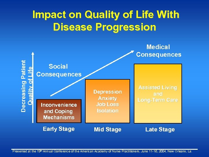 Impact on Quality of Life With Disease Progression Decreasing Patient Quality of Life Medical
