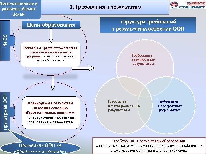 Преемственность и развитие, баланс целей 1. Требования к результатам Примерная ООП ФГОС Цели образования