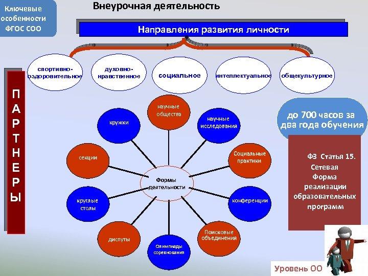 Внеурочная деятельность Ключевые особенности ФГОС СОО Направления развития личности спортивнооздоровительное П А Р Т