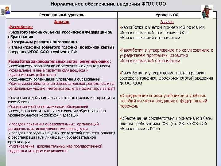 Нормативное обеспечение введения ФГОС СОО Региональный уровень Уровень ОО Задачи: • Разработка: üбазового закона