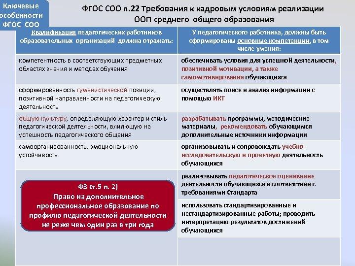 Ключевые особенности ФГОС СОО п. 22 Требования к кадровым условиям реализации ООП среднего общего