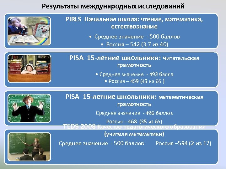 Результаты международных исследований PIRLS Начальная школа: чтение, математика, естествознание • Среднее значение - 500