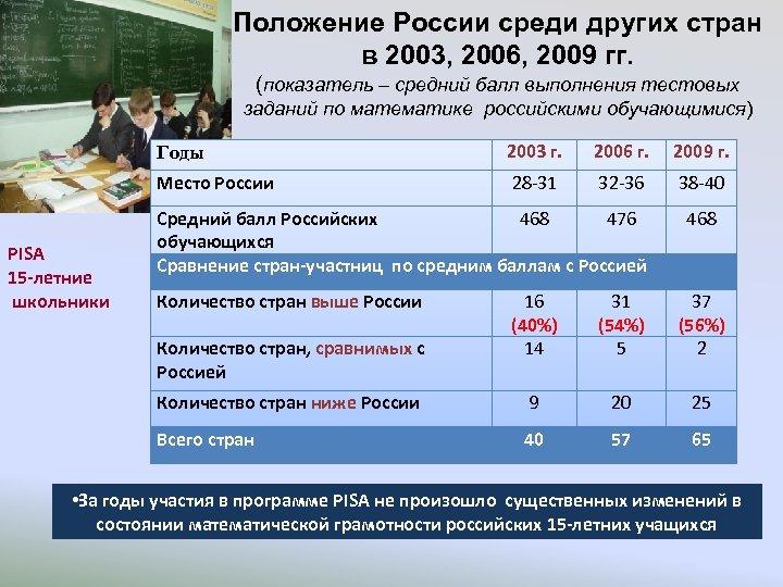 Положение России среди других стран в 2003, 2006, 2009 гг. (показатель – средний балл