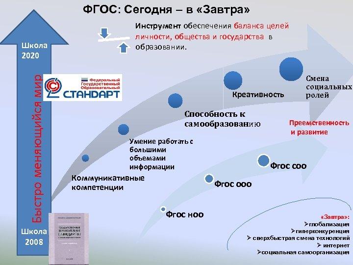 ФГОС: Сегодня – в «Завтра» Быстро меняющийся мир Школа 2020 Школа 2008 Инструмент обеспечения