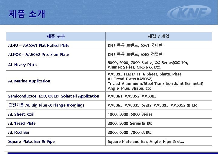 제품 소개 제품 구분 재질 / 계열 AL 4 U – AA 6061 Flat