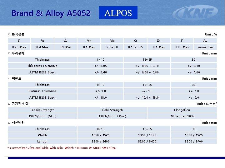 Brand & Alloy A 5052 ALPOS ㅁ 화학성분 Unit : % Si Fe Cu