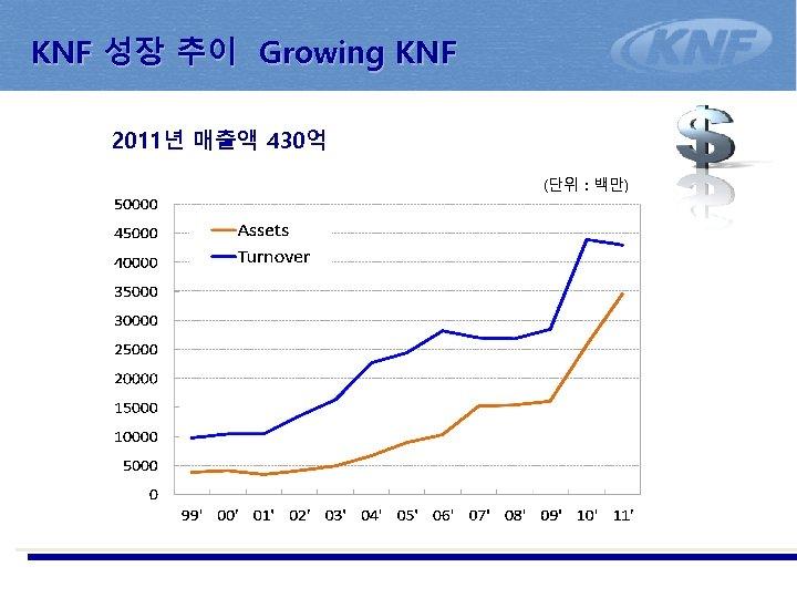 KNF 성장 추이 Growing KNF 2011년 매출액 430억 (단위 : 백만)