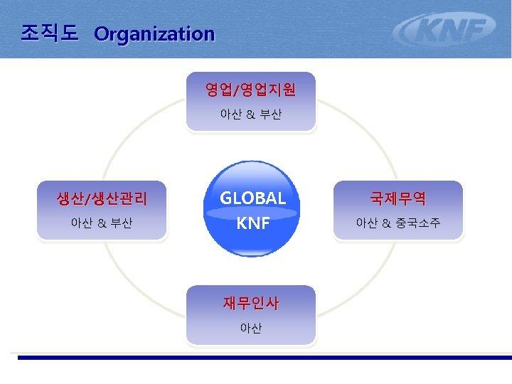 조직도 Organization No. 1 Nonferrous Metal & Ferroalloy Partner 영업/영업지원 아산 & 부산 생산/생산관리