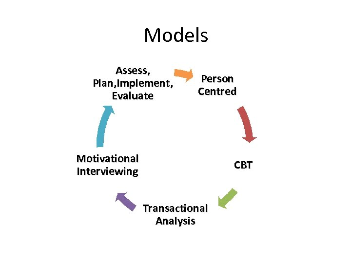 Models Assess, Plan, Implement, Evaluate Person Centred Motivational Interviewing CBT Transactional Analysis