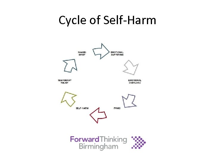 Cycle of Self-Harm