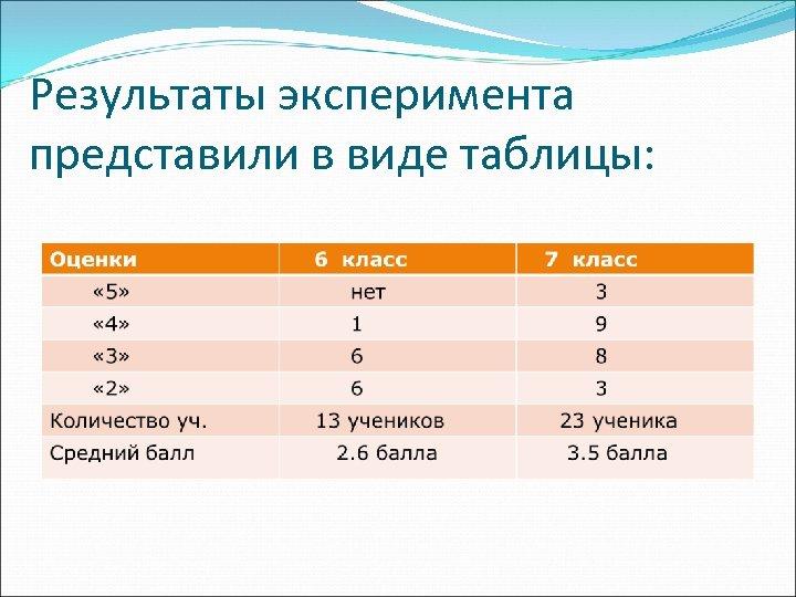 Результаты эксперимента представили в виде таблицы: