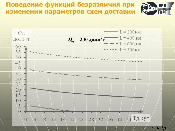 Поведение функций безразличия при изменении параметров схем доставки Цо = 200 долл/т Слайд 11