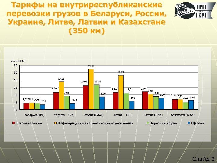 Тарифы на внутриреспубликанские перевозки грузов в Беларуси, России, Украине, Литве, Латвии и Казахстане (350