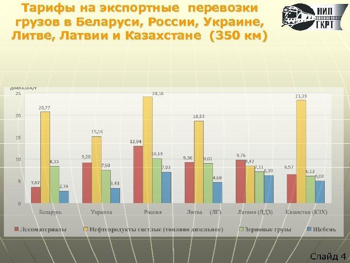 Тарифы на экспортные перевозки грузов в Беларуси, России, Украине, Литве, Латвии и Казахстане (350