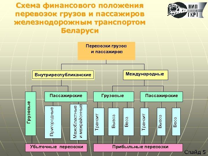 Схема финансового положения перевозок грузов и пассажиров железнодорожным транспортом Беларуси Перевозки грузов и пассажиров