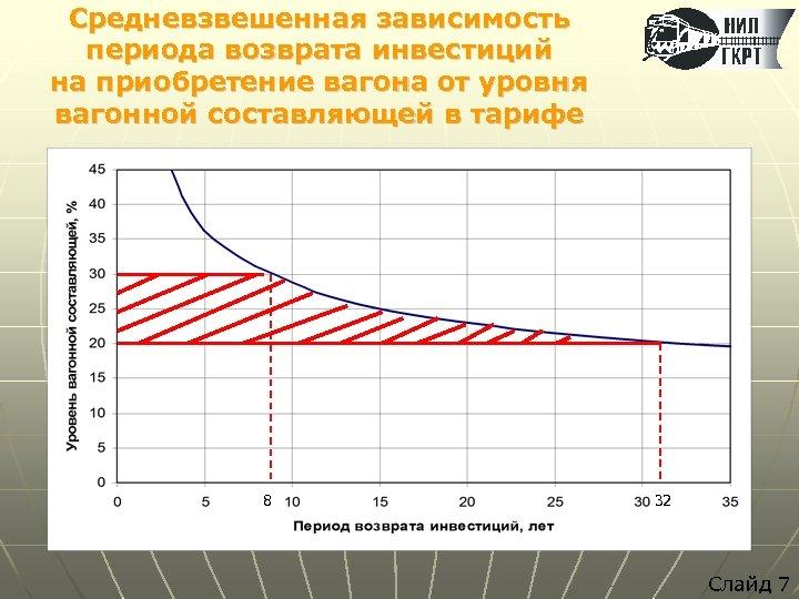 Средневзвешенная зависимость периода возврата инвестиций на приобретение вагона от уровня вагонной составляющей в тарифе