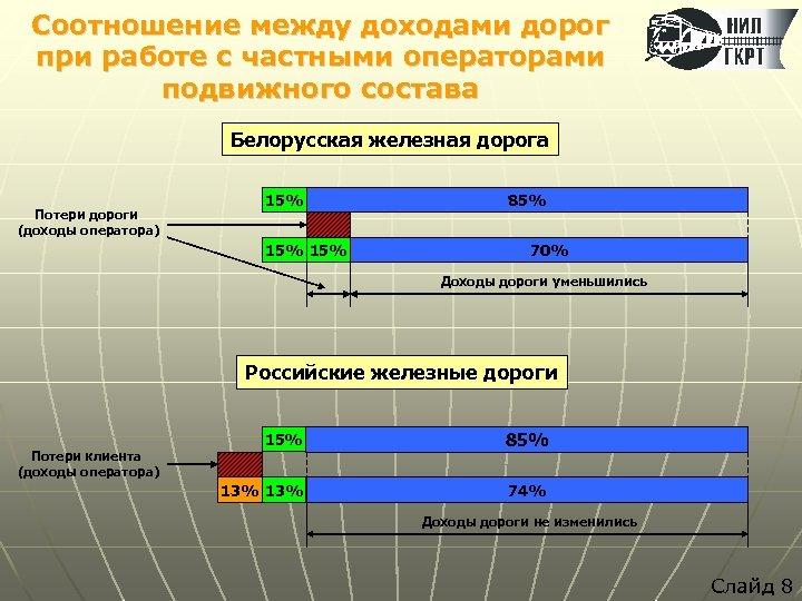 Соотношение между доходами дорог при работе с частными операторами подвижного состава Белорусская железная дорога