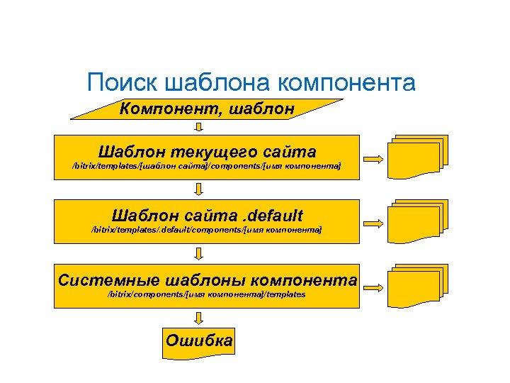 Поиск шаблона компонента Компонент, шаблон Шаблон текущего сайта /bitrix/templates/[шаблон сайта]/components/[имя компонента] Шаблон сайта. default