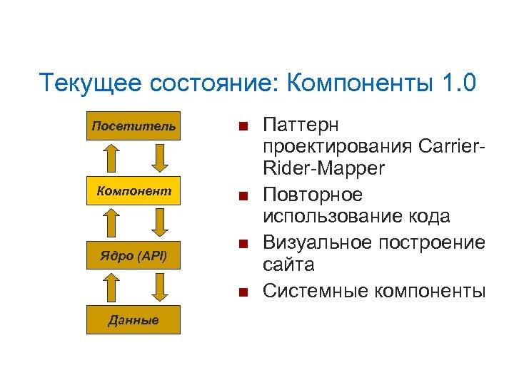 Текущее состояние: Компоненты 1. 0 Посетитель Компонент Ядро (API) Данные Паттерн проектирования Carrier. Rider-Mapper