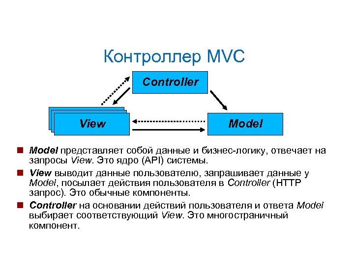 Контроллер MVC Controller View Model представляет собой данные и бизнес-логику, отвечает на запросы View.
