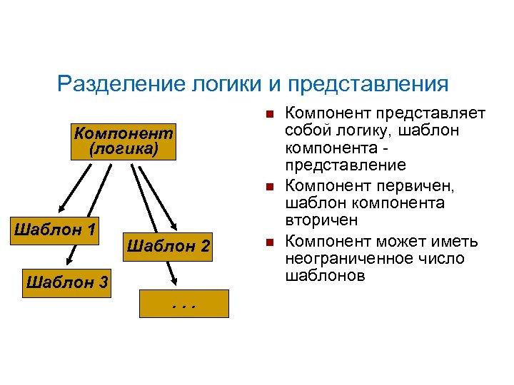 Разделение логики и представления Компонент (логика) Шаблон 1 Шаблон 2 Шаблон 3. . .