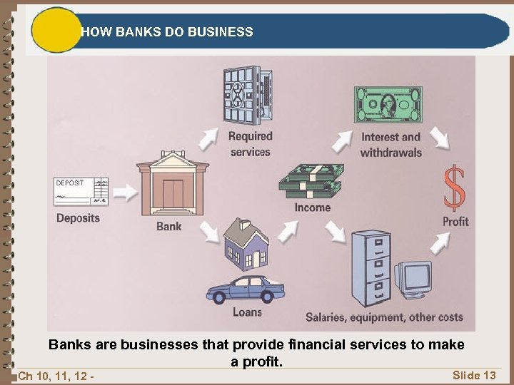 HOW BANKS DO BUSINESS Banks are businesses that provide financial services to make a