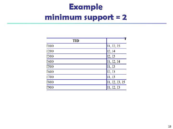 Example minimum support = 2 18