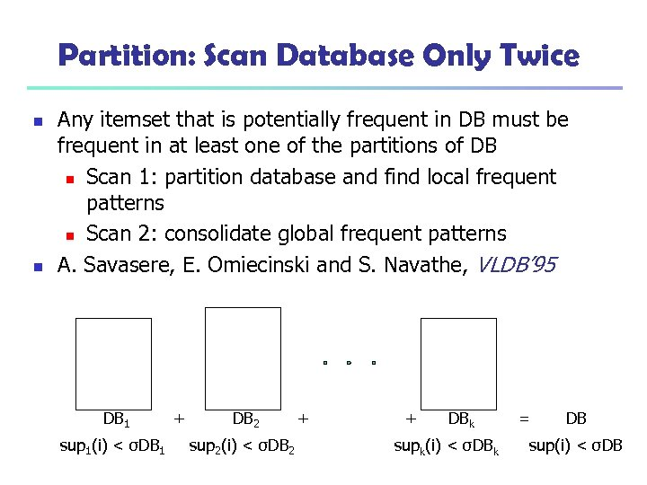 Partition: Scan Database Only Twice n n Any itemset that is potentially frequent in