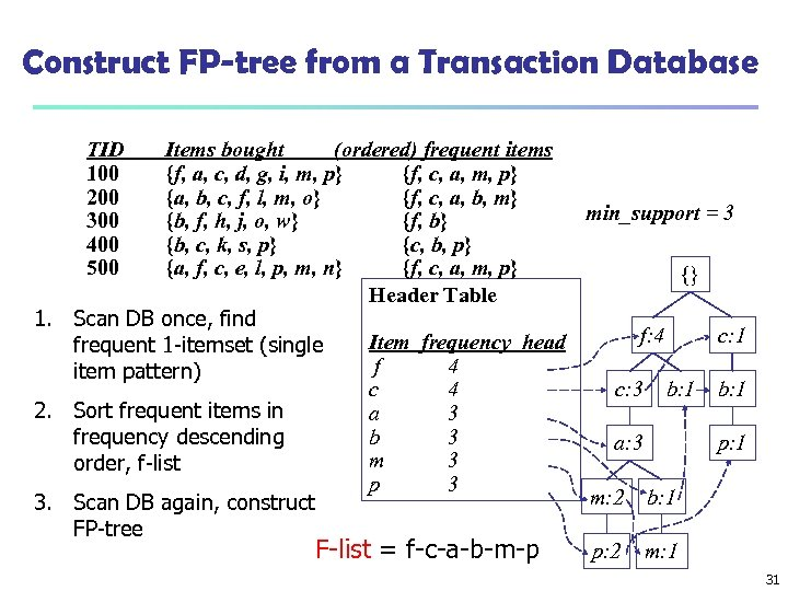 Construct FP-tree from a Transaction Database TID 100 200 300 400 500 Items bought