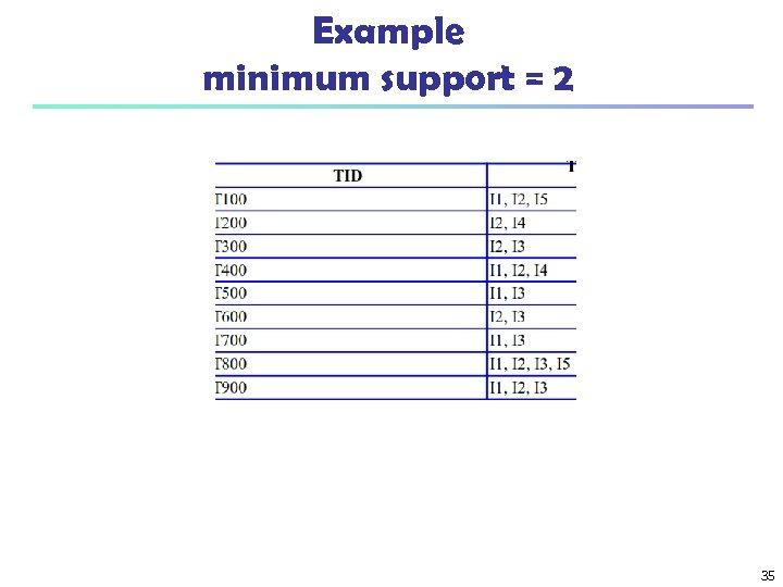 Example minimum support = 2 35