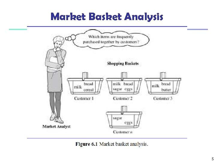 Market Basket Analysis 5