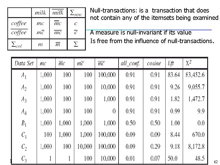 Null-transactions: is a transaction that does not contain any of the itemsets being examined