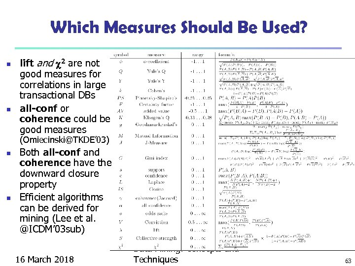 Which Measures Should Be Used? n n lift and 2 are not good measures