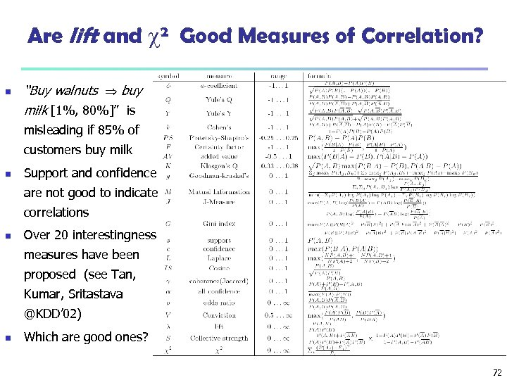 """Are lift and 2 Good Measures of Correlation? n """"Buy walnuts buy milk [1%,"""