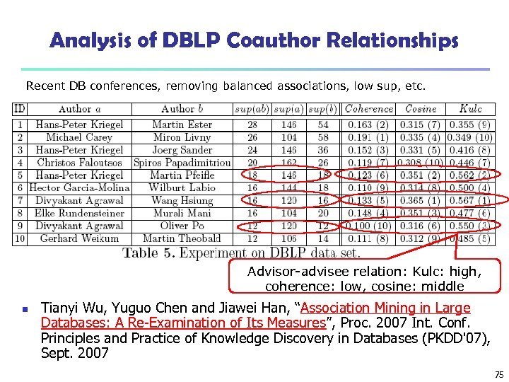 Analysis of DBLP Coauthor Relationships Recent DB conferences, removing balanced associations, low sup, etc.