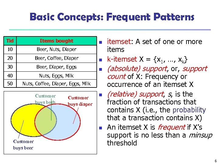 Basic Concepts: Frequent Patterns Tid Items bought 10 Beer, Nuts, Diaper 20 Beer, Coffee,