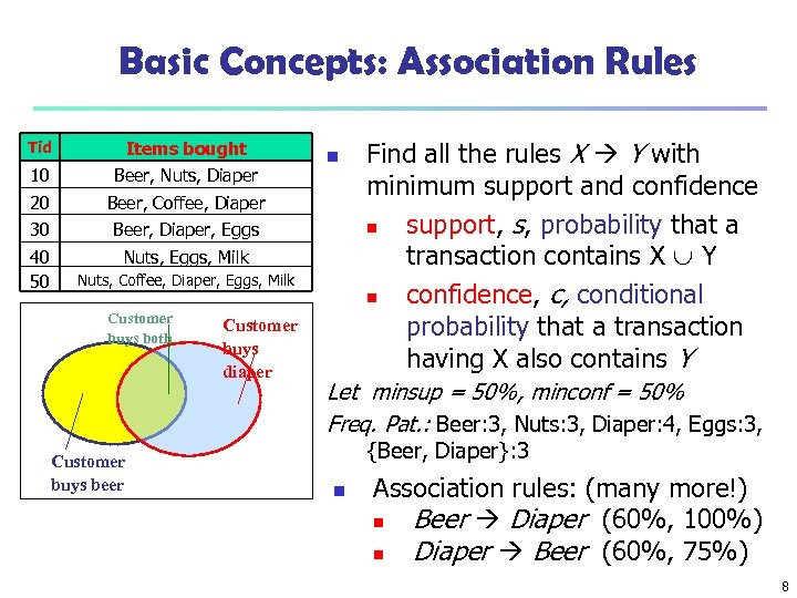 Basic Concepts: Association Rules Tid Items bought 10 Beer, Nuts, Diaper 20 Beer, Coffee,